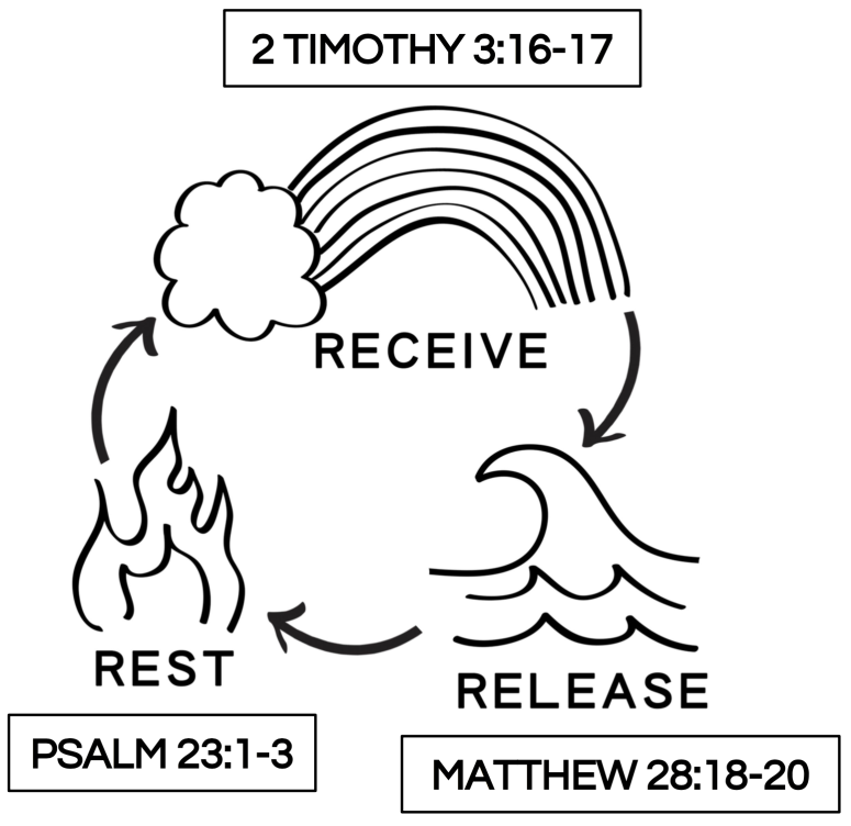 rest receive release